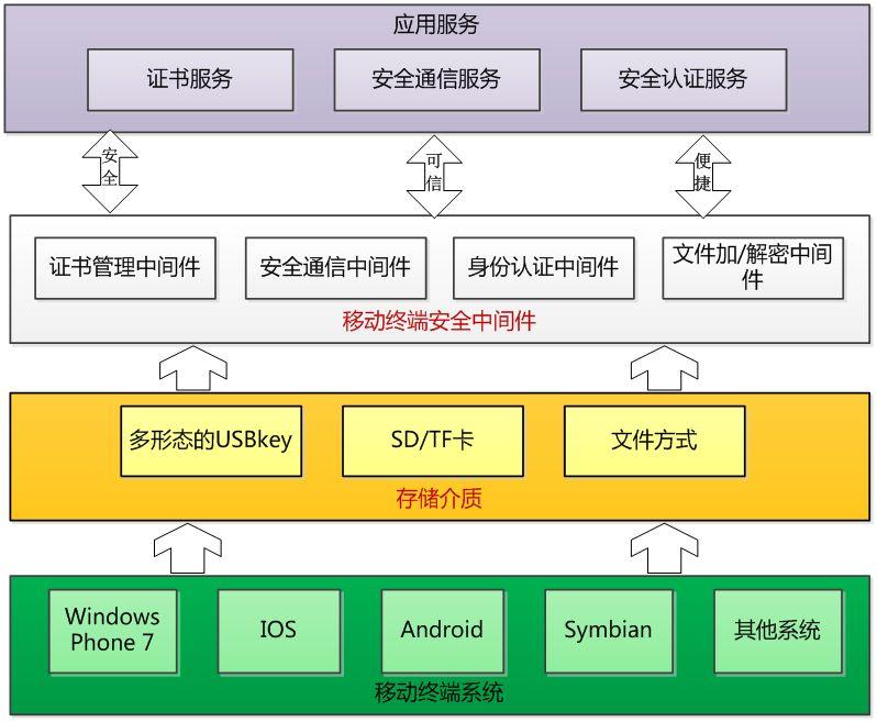 移动终端存储卡安全认证方法及装置