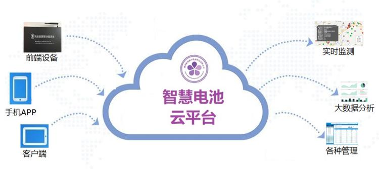 互联网+智慧电池云平台技术