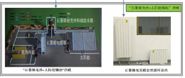 太阳能集热+石墨烯清洁供暖系统