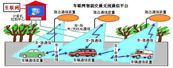 车联网智能交通无线通信平台