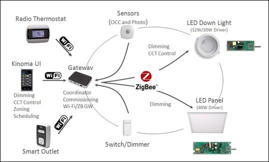 物联网和Zigbee无线控制LED智能数字节能照明